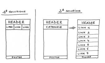 Realizzazione siti mobile